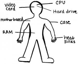 Computer Human Parts
